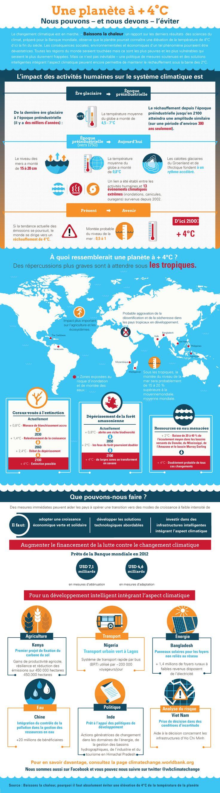 Les conséquences d'une élévation de la température moyenne de 4 °C d'ici la fin du siècle : pénuries alimentaires généralisées, vagues de chaleur sans précédent et cyclones plus intenses | Source : Banque mondiale, http://www-wds.worldbank.org/external/default/WDSContentServer/WDSP/IB/2013/06/14/000442464_20130614130434/Rendered/PDF/784220WP0Frenc0D0CONF0to0June019090.pdf