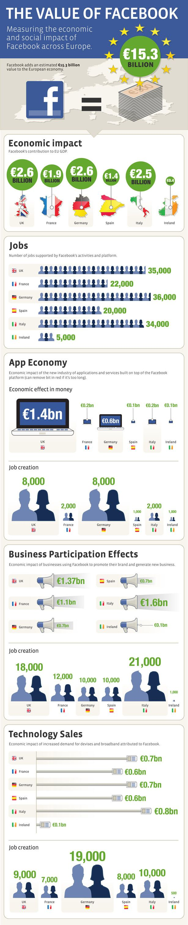 A recent Deloitte study states that Facebook is worth GBP 12.7bn to the EU economy and in the UK Facebook supports 35,200 jobs and contributes GBP 2.2bn to the country's GDP.    For marketing and social media infographics that I have curated visit this board http://pinterest.com/krishnade/marketing-infographics/