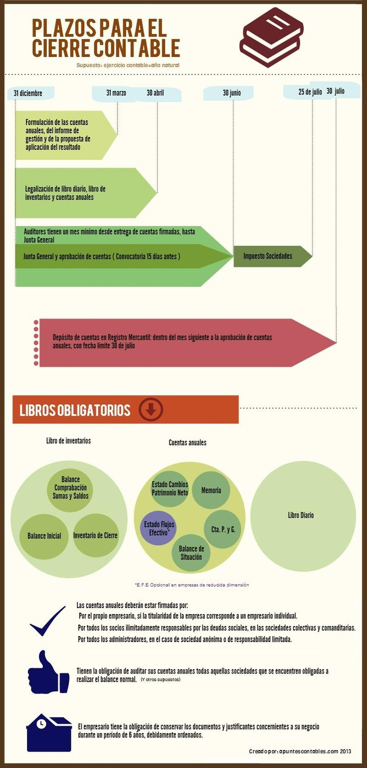 Infografía del cierre contable