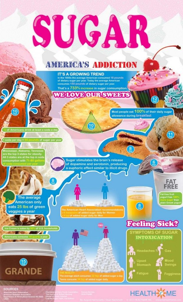 Sugar Addiction and 3 Simple Steps to Reduce Sugar Intake - Pilates Nutritionist