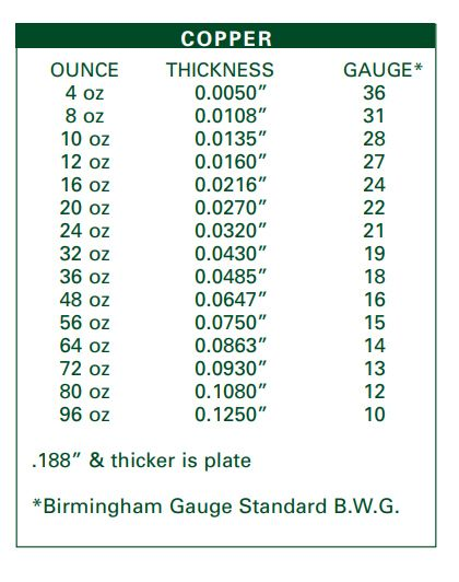 Copper gauge chart thickness in inches copper under rated copper gauge chart thickness in inches greentooth Choice Image