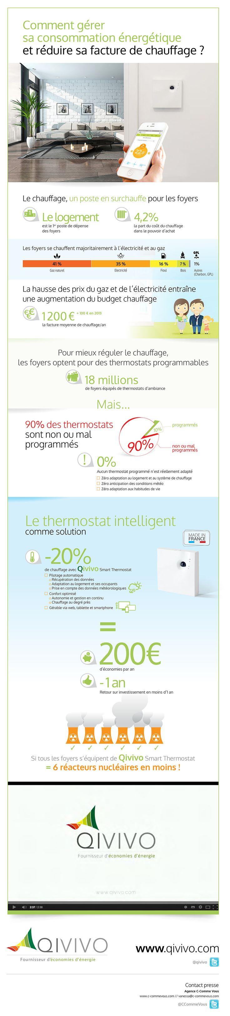Infographie Qivivo : Comment gérer sa consommation énergétique et réduire sa facture de chauffage ?