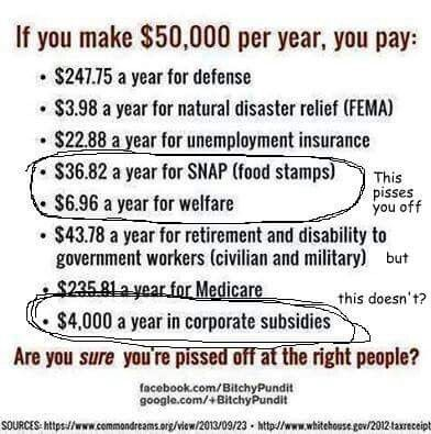 Where is your Outrage at your Taxes being GIVEN to Rich Profitable Corporations...that pay little or NO Taxes???
