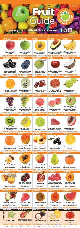 Your Local Fruit Shop - Fruit Guide