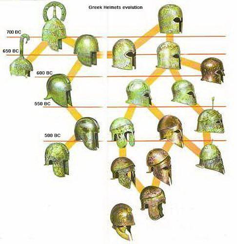Evolution of Greek helmets