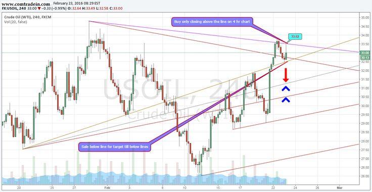 Crude 4 Hr. Chart Analysis