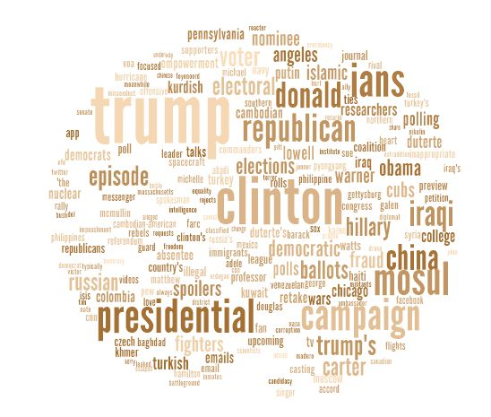 word cloud generator tricklar