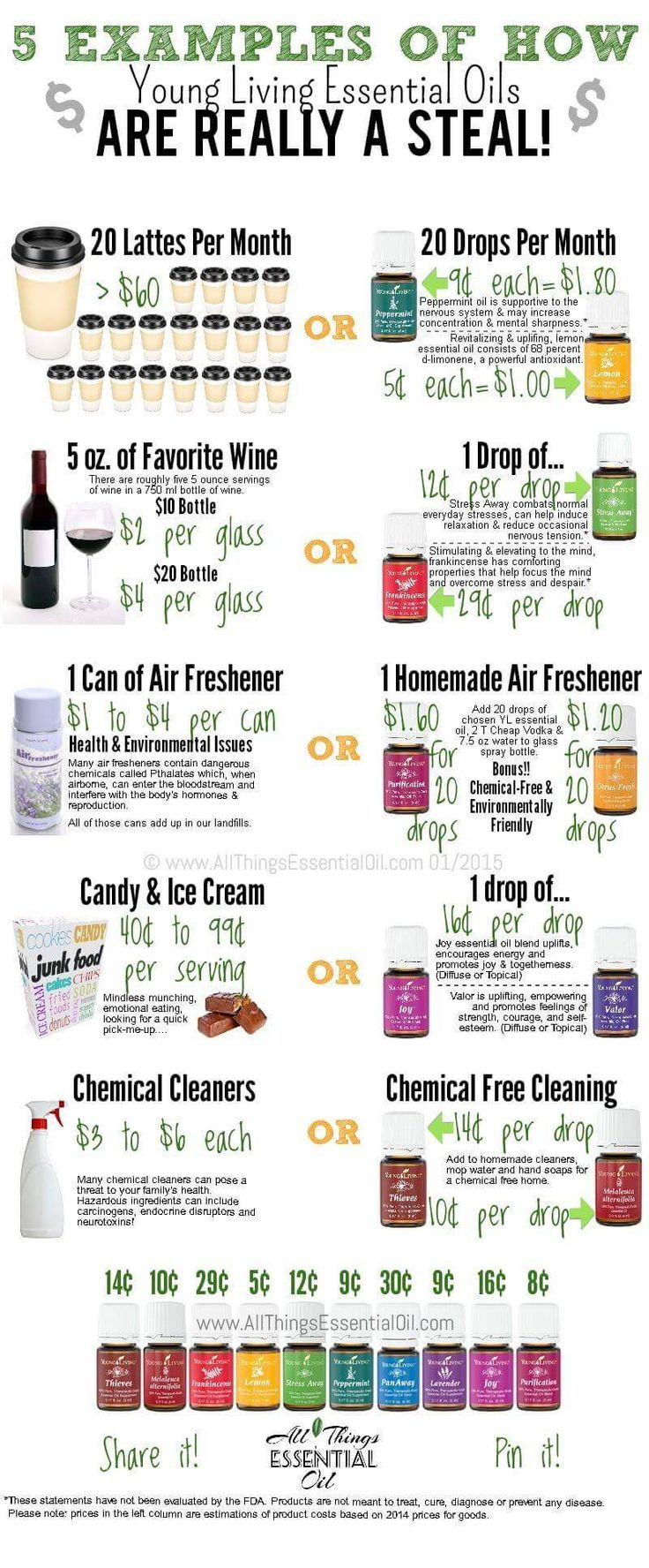 5 Examples of how Young Living Essential Oils are Really a Steal - in Price / Cost | Kim Ayres #1529959 | Email: klayres5@yahoo.com | Visit http://beta.youngliving.com to order!