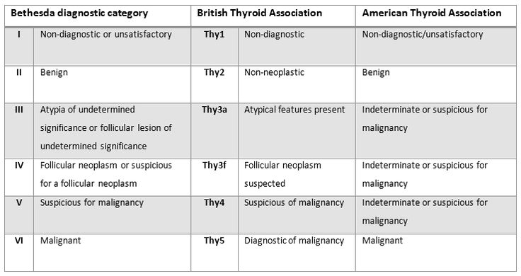 Image result for bethesda classification thyroid | Surgery ...