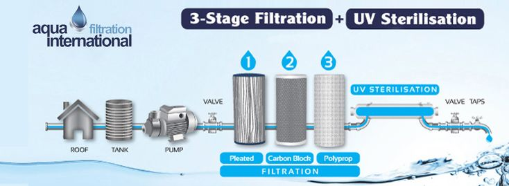 We have the best collection of Activated carbon filter in Bali, Indonesia that help to make tap water suitable and safe for drinking.