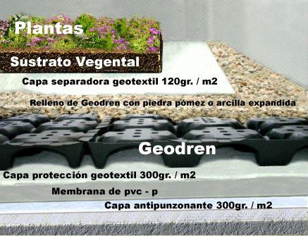 Arquitectura bioclimática. Cubiertas ecológicas. | la urbana