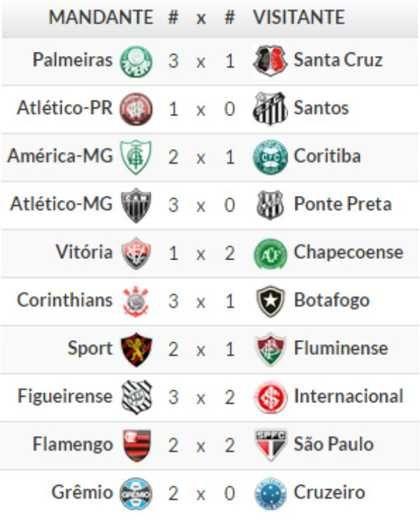 Empate com sabor de derrota assim o Flamengo lamentou; confira resultados e classificação BRASILEIRÃO 2016