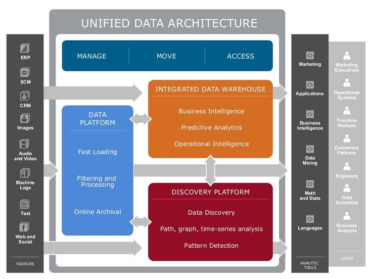 Slide 16 of 29 of The Value of the Modern Data Architecture with Apache Hadoop and Teradata