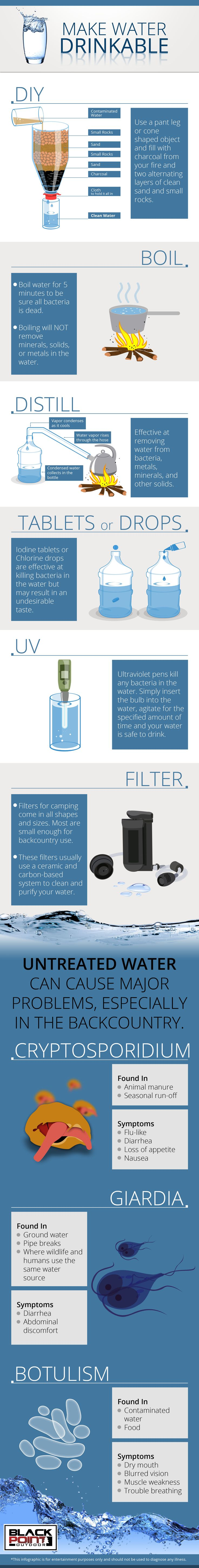 Make your water safe to drink, even while camping with this infographic. DIY water filter. Purifying water. Drinking water.