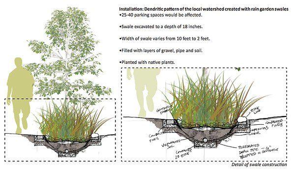 Image result for rain garden construction detail ...