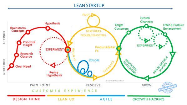 Ich – Welt: Design Thinking, Agil, Lean und Customer Journey | | Braintank