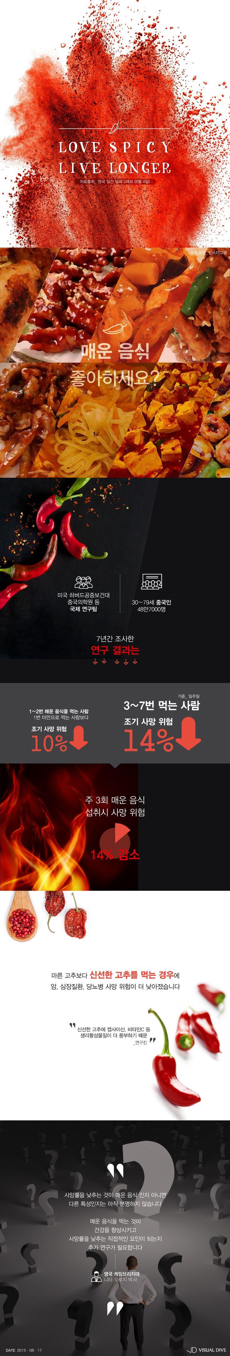 매운 음식 자주 먹으면 조기 사망 위험↓ [인포그래픽] #Spicy / #Infographic ⓒ 비주얼다이브 무단 복사·전재·재배포 금지