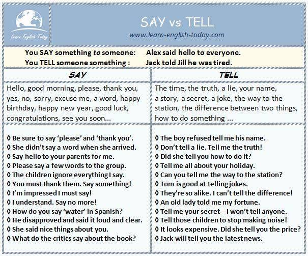 SAY vs TELL