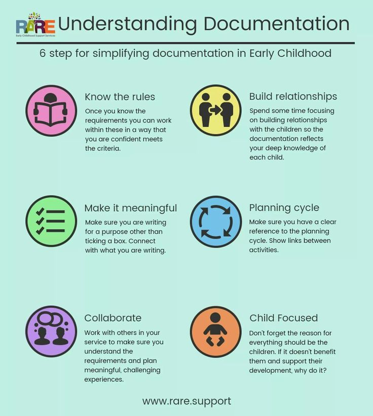 Childcare programming and documentation steps