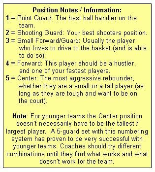 Basketball Offenses