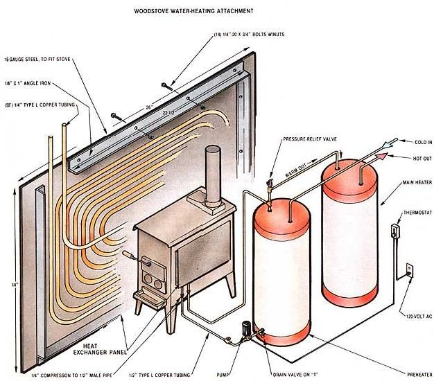 Follow these tips to construct a woodstove water-heating attachment and save on utility bills. Includes a materials list and diagram.