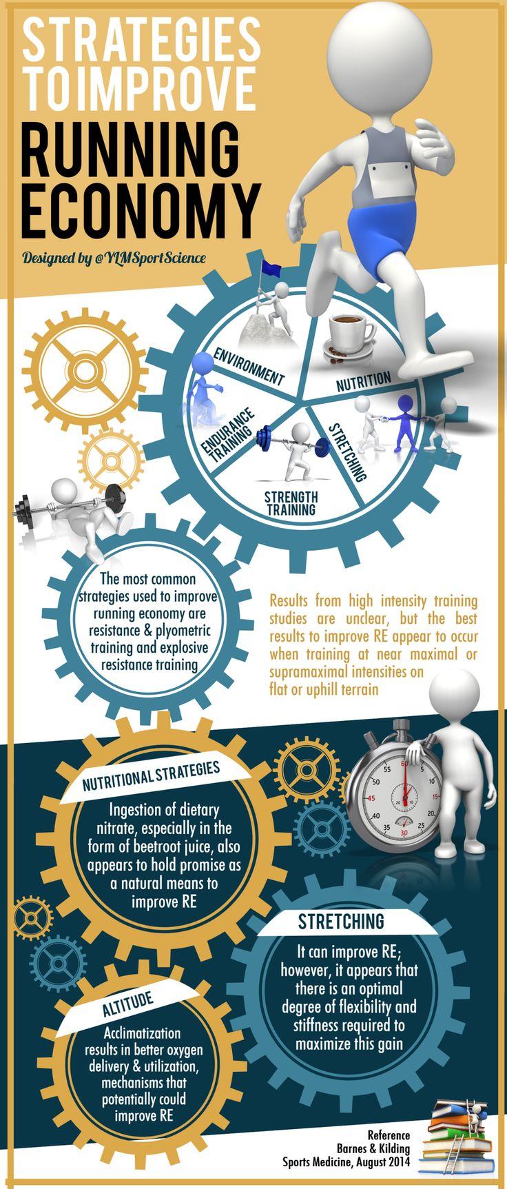 To improve running economy: Strength Training Stretching Altitude Beetroot juice! http://ylmsportscience.blogspot.com/2014/09/training-performance-strategies-to.html …