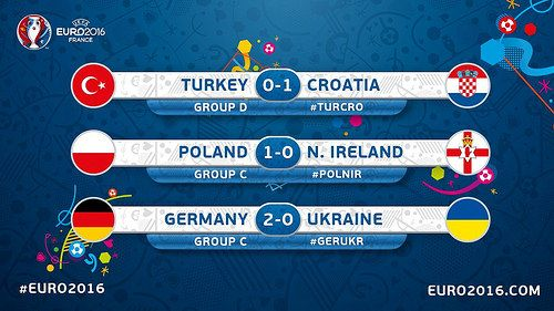 Euro 2016 France (Grupos): Resultados | Football Manager All Star
