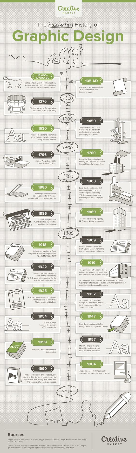 ⚠️ 17,000 years of graphic design history in one awesome infographic!:
