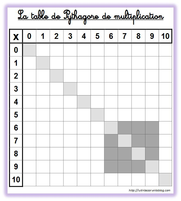 Tableau table de multiplication imprimer vierge ecole for Table de multiplication cm2