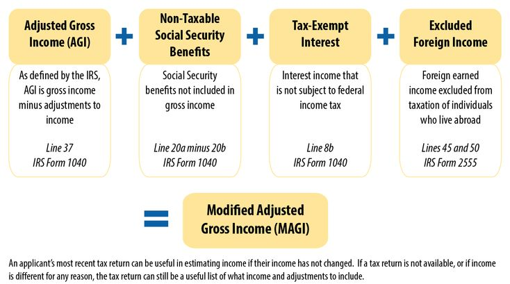 Key Facts You Need to Know About Income Definitions for Marketplace and Medicaid Coverage
