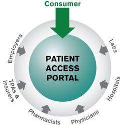 Integrated Patient Portal - An Indispensable Health Care Tool, Aegisisc Healthcare software Blog