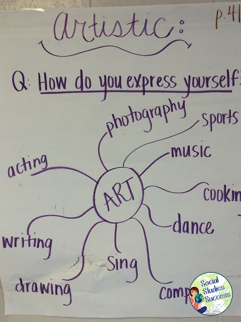 Anchor Charts in Secondary Social Studies