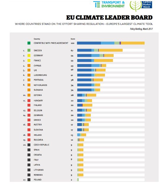 Only three EU countries are heading in the right direction to deliver on the Paris agreement, according to a new study.