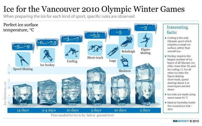 Ice for the Vancouver 2010 Olympic Winter Games