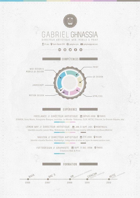 a designer's resume, doesn't follow typical rules you learn in school, but at least it's 1 page