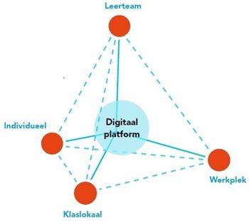 tetraëder didactisch concept blended learning