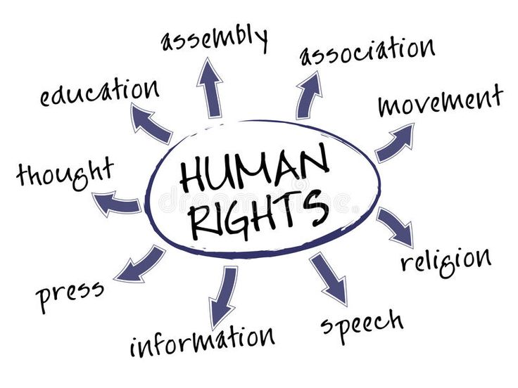 Human rights chart human rights mind map with legal