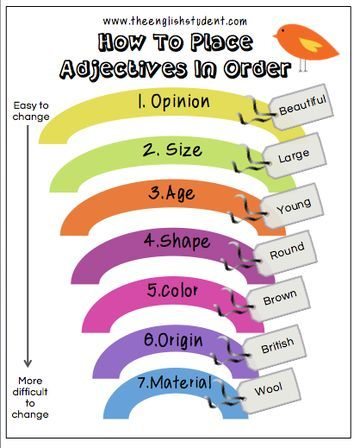 How to place your adjectives in order. This could be a good poster for an ESL EFL classroom wall.