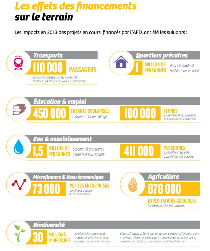 Le rapport 2013 de notre opérateur l'Agence française de #développement montre un engagement record (7,8 milliards €) qui a des effets concrets sur le terrain : http://fdip.fr/pg75y #France #infographie