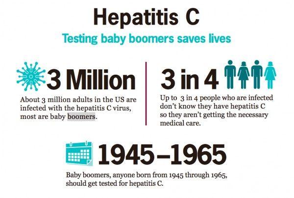 Hepatitis-C-by-the-numbers-600x403.jpg 600×403 pixels ...