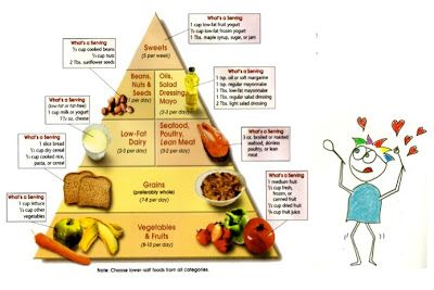 Check out the pyramid of food you are able to eat in The DASH Diet Plan: DASH Di...
