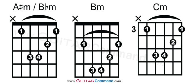 1000  ideas about all guitar chords on pinterest