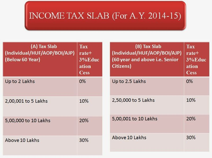 Income Tax Presentation (Slab Rates, Income Tax Return, Form 16, Types of Taxes Etc) By.Mr.Paresh Jain | Accounting & Taxation
