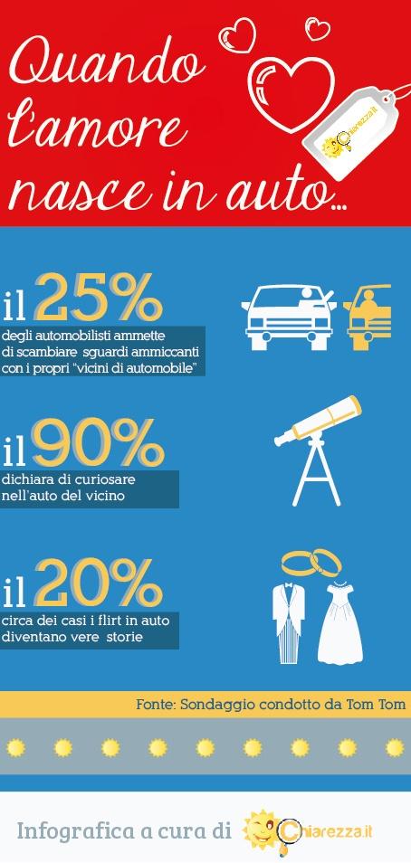 Quando l'amore nasce in auto.  Avete mai flirtato con il vicino al semaforo? http://blog.chiarezza.it/quando-lamore-nasce-in-auto-infografica/
