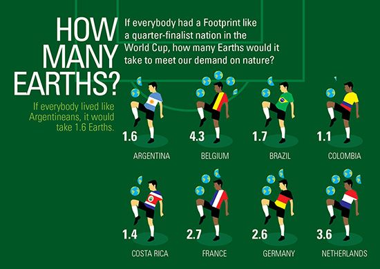 How many earths do 2014 FIFA World Cup countries need to meet their demand on nature? http://hosted.verticalresponse.com/569982/fa6e40eef1/1383184949/7300cd43a2/
