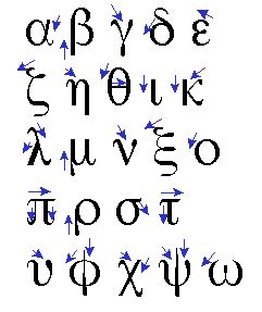 How to draw Greek letters