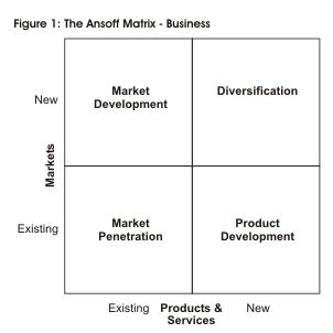 ansoff s strategic marketing growth matrix in fast food industry Competitive advantage in the fast food industry  presence in the us fast food market, with 34 stores in new york, chicago and washington, dc, but it's .