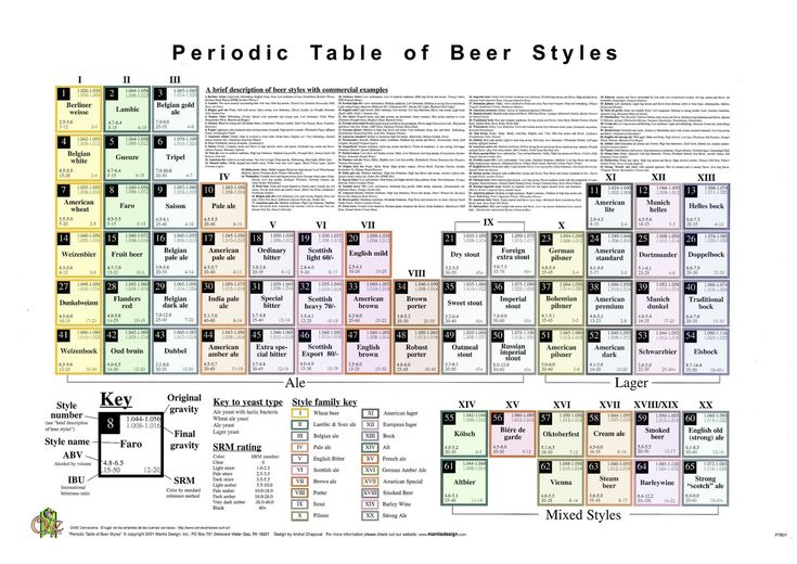 Periodic Table Of Beer Styles #Infographic