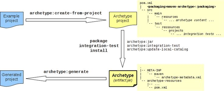 Archetype Plugin Overview