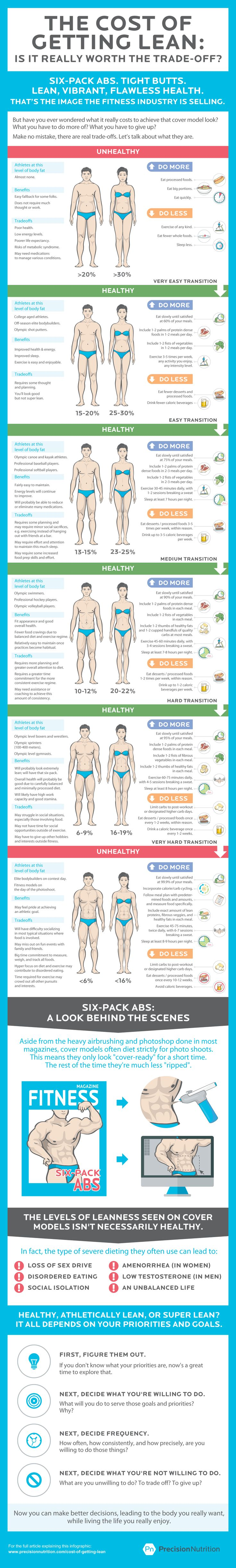 The Cost of Getting Lean #infographic #Health #Fitness #Abs #Diet